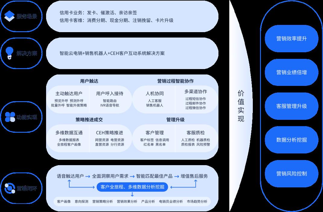 广发银行,金融电销系统,智能云电销,智能云电销系统,智能外呼系统.png