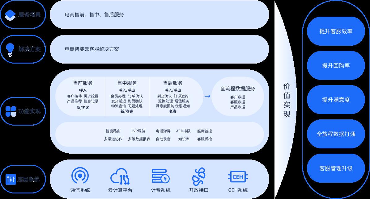 韩都衣舍,电商行业客服系统,智能客服系统,云呼叫中心,呼叫中心系统.png